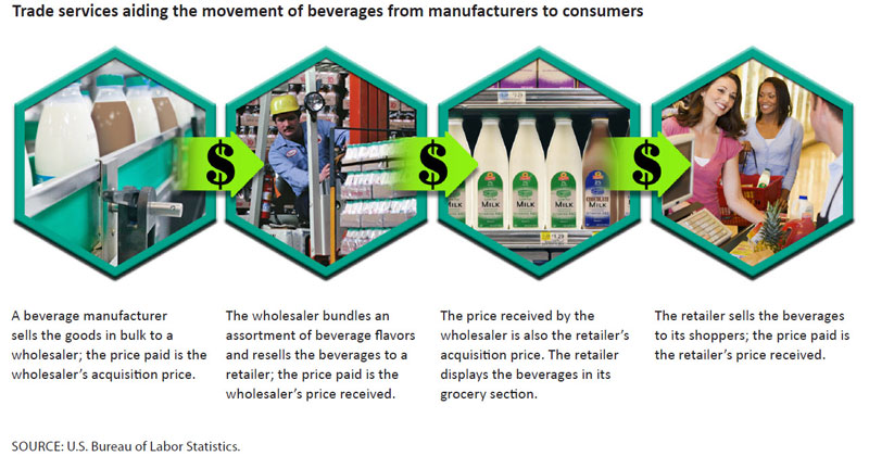 Trade services aiding the movement of beverages from manufacturers to consumers