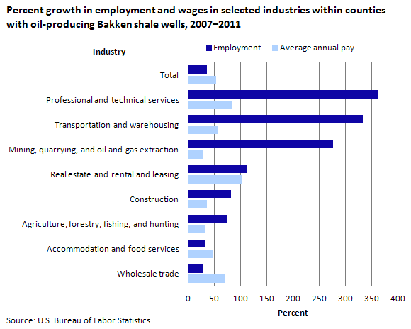 Chart 2. Percent growth in employment and wages in selected industries within counties with oil-producing Bakken shale wells, 2007–2011