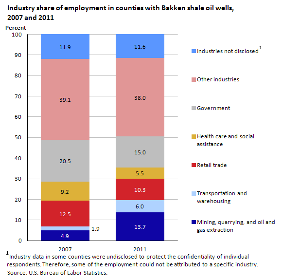 Chart 3. Industry share of employment in counties with Bakken shale oil wells, 2007 and 2011