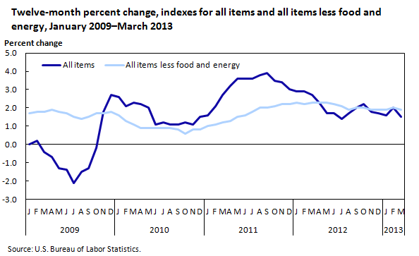 Twelve-month percent change, indexes for all items and all items less food and energy, January 2009–March 2013