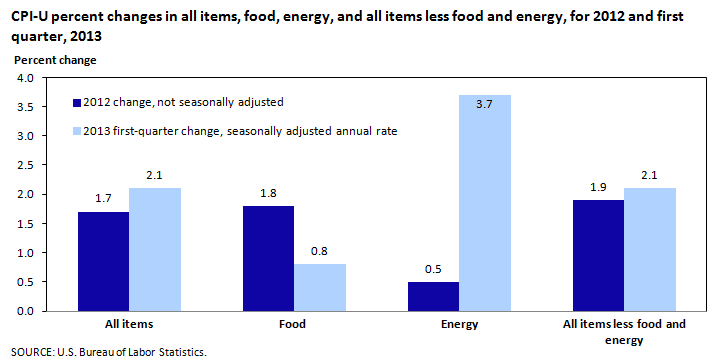 CPI-U percent changes in all items, food, energy, and all items less food and energy, for 2012 and first quarter, 2013