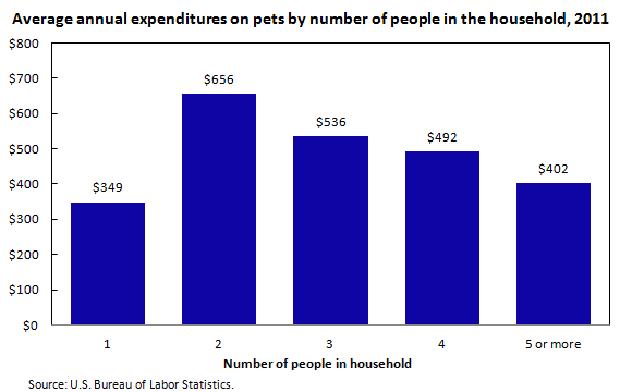 Average annual expenditures on pets by number of people in the household, 2011
