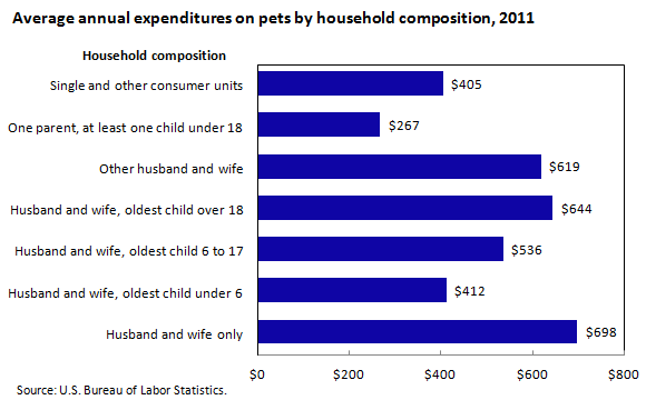 Average annual expenditures on pets by household composition, 2011