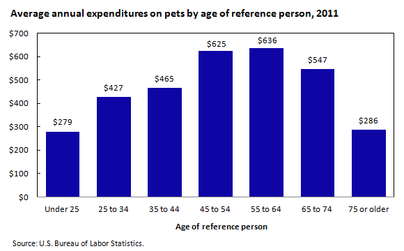Average annual expenditures on pets by age of reference person, 2011