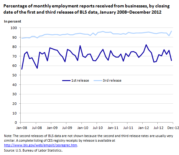 Percentage of monthly employment reports received from businesses by closing date of the first and third releases of BLS data, January 2008-December 2012