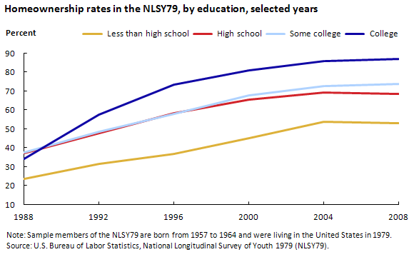 Homeownership rates in the NLSY79, by education, selected years (in percent)