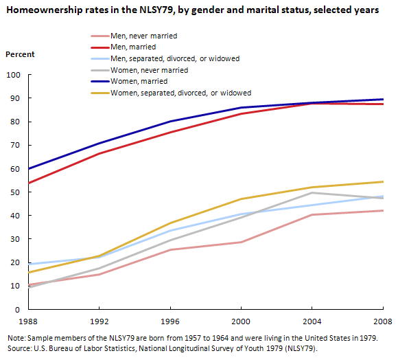 Homeownership rates in the NLSY79, by gender and marital status, selected years (in percent)