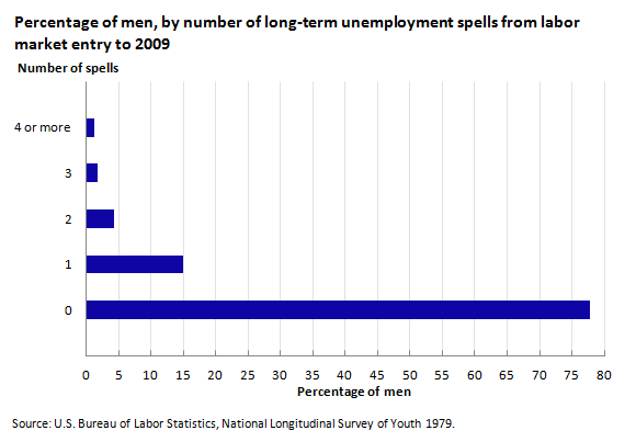Percentage of men, by number of long-term unemployment spells from labor market entry to 2009