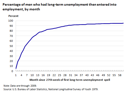 Percentage of men who had long-term unemployment then entered into employment, by month