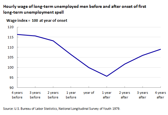 Hourly wage of long-term unemployed men before and after onset of first long-term unemployment spell