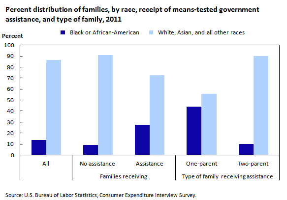 Chart 1. Percent distribution of families, by race, receipt of means-tested government assistance, and type of family, 2011