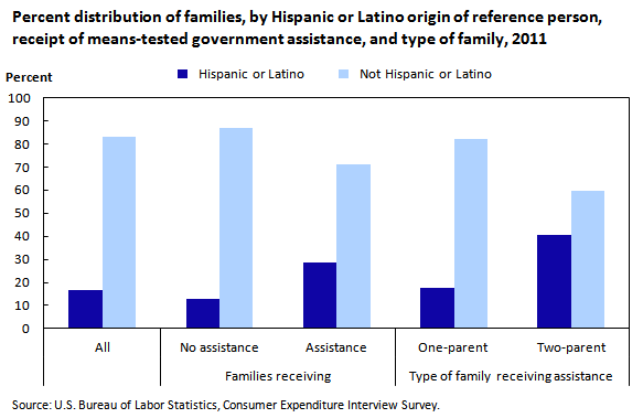 Chart 2. Percent distribution of families, by Hispanic or Latino origin of reference person, receipt of means-tested government assistance, and type of family, 2011