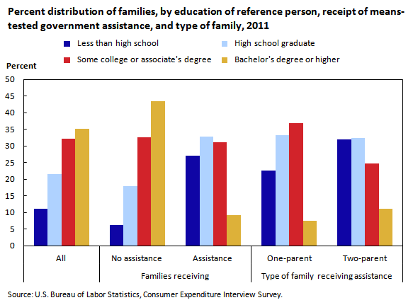 Chart 3.  Percent distribution of families, by education of reference person, receipt of means-tested government assistance, and type of family, 2011