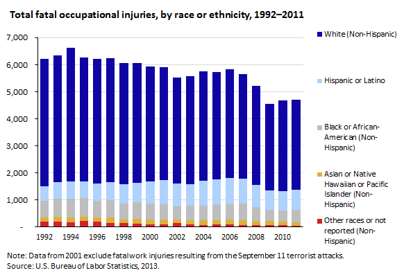 Total fatal occupational injuries, by race or ethnicity, 1992–2011