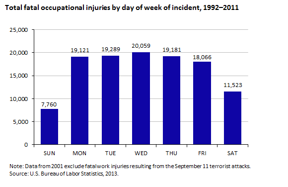 Total fatal occupational injuries by day of week of incident, 1992–2011