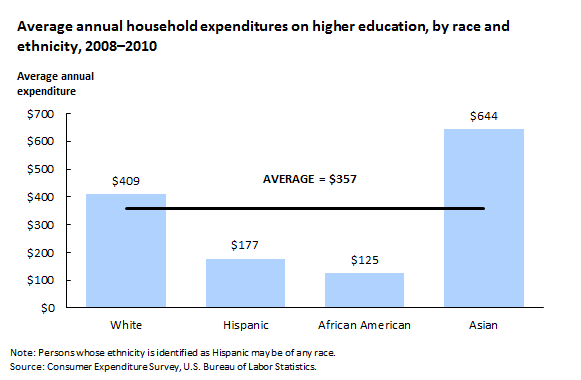 Average annual household expenditures on higher education, by race and ethnicity, 2008–2010