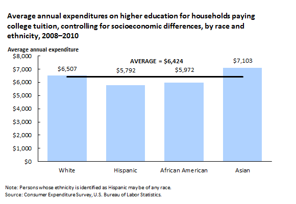 Average annual expenditures on higher education for households paying college tuition, controlling for socioeconomic differences, by race and ethnicity, 2008–2010
