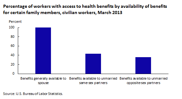 Percentage of workers with access to health benefits by availability of benefits for certain family members, civilian workers, March 2013