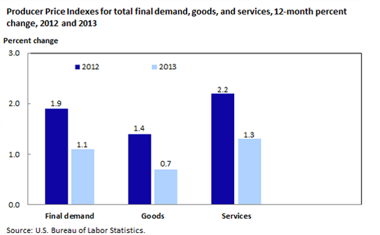 Producer Price Indexes for total final demand, goods, and services, 12-month percent change, 2012 and 2013