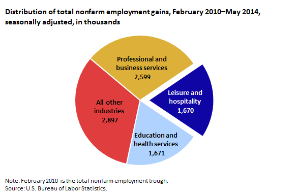 Distribution of total nonfarm employment gains, February 2010–May 2014,