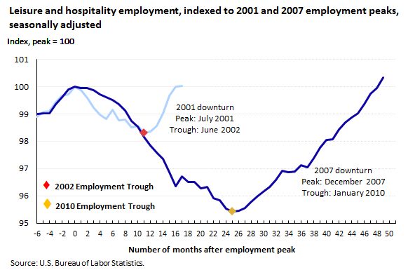 Leisure and hospitality employment, indexed to 2001 and 2007 employment peaks, seasonally adjusted