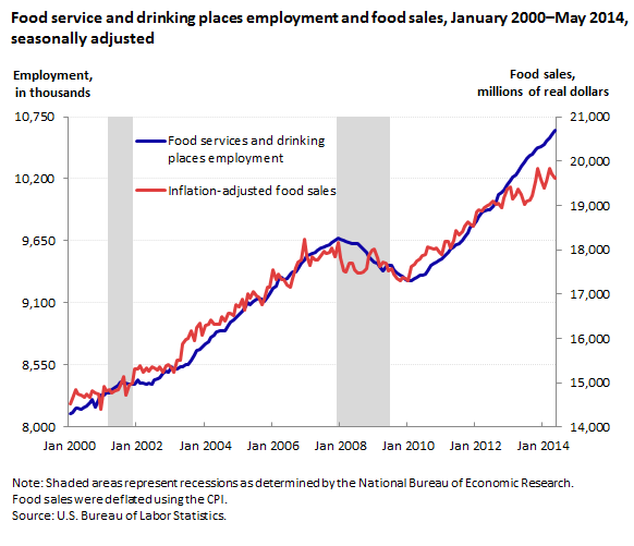 Food service and drinking places employment and food sales, January 2000–May 2014, seasonally adjusted