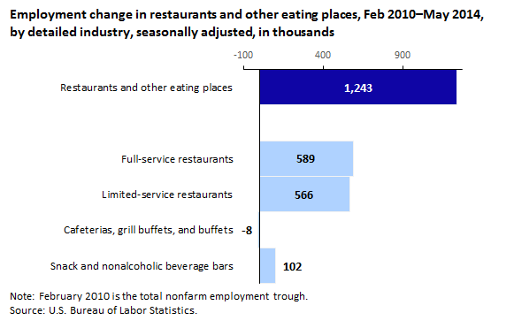 Employment change in restaurants and other eating places, Feb 2010–May 2014,  by detailed industry, seasonally adjusted, in thousands