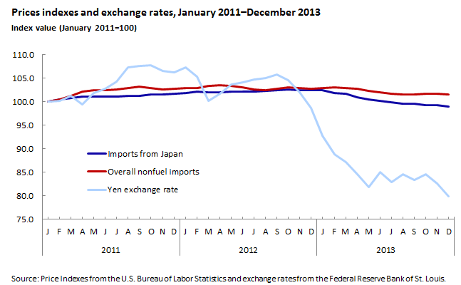 Prices Indexes and Exchange Rates, January 2011–December 2013