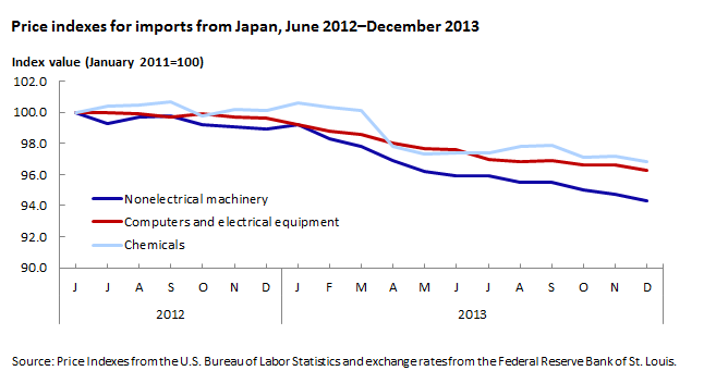 Price indexes for import from Japan, June 2012-December 2013