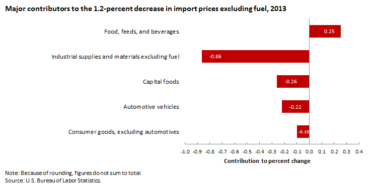 Major contributors to the 1.2-percent decrease in import prices, excluding fuel