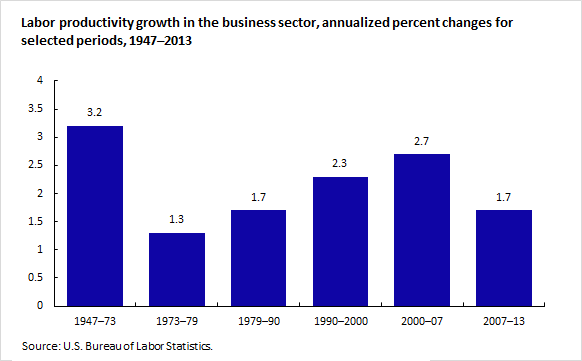 Labor productivity growth in the business sector, annualized percent changes for selected periods, 1947–2013
