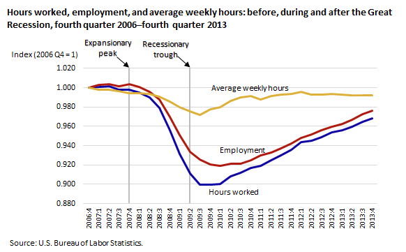 Hours worked, employment, and average weekly hours, before, during and after the Great Recession, fourth quarter 2006–fourth quarter 2013