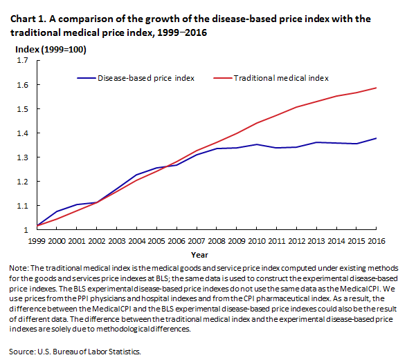 Chart 1. A comparison of the growth of the disease-based price index with the traditional medical price index, 1999 to 2016