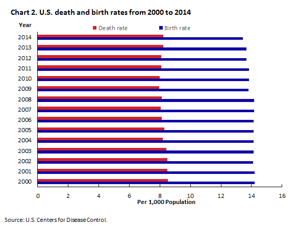 Chart 2. U.S. death and birth rates from 2000 to 2014