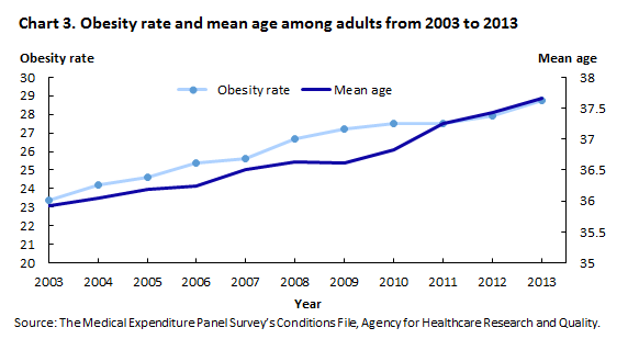 Chart 3. Obesity rate and mean age among adults from 2003 to 2013