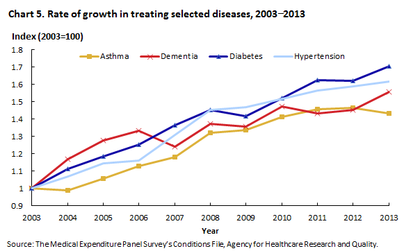 Chart 5. Rate of growth in treating selected diseases, 2003 to 2013