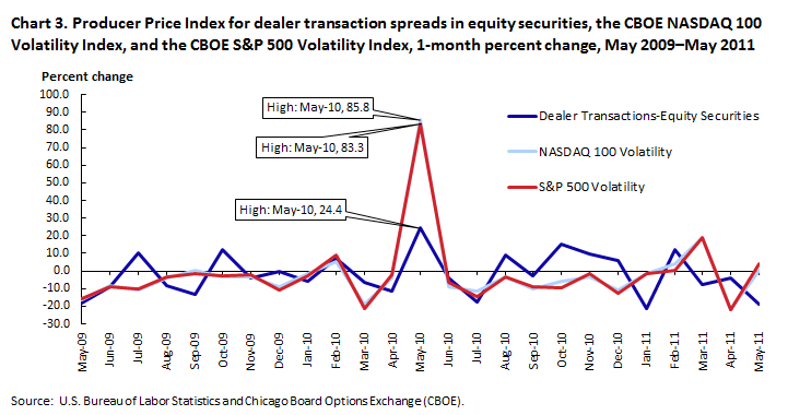 Producer Price Index for dealer transaction spreads in equity securities, the CBOE NASDAQ 100 Volatility Index, and the CBOE S&P 500 Volatility Index, 1-month percent change, May 2009–May 2011