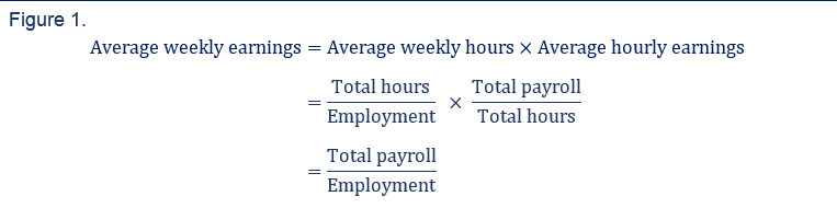 Average weekly earnings= (Average weekly hours) × (Average hourly earnings) = [(Total hours)/(Employment)] x [(Total payroll)/(Totall hours)] = (Total payroll)/(Employment)