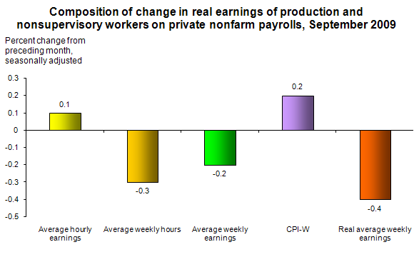 Composition of change in real earnings of production and nonsupervisory workers on private nonfarm payrolls, September 2009