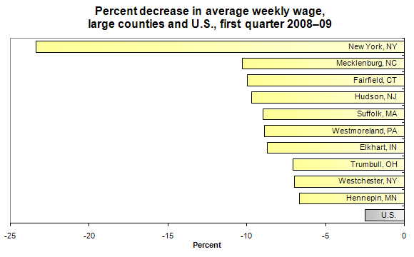 Percent decrease in average weekly wage, large counties and U.S., first quarter 2008–09