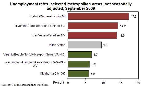 Unemployment rates, selected metropolitan areas, not seasonally adjusted, September 2009