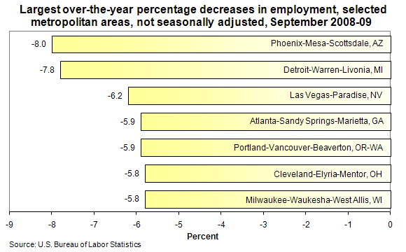 Largest over-the-year percentage decreases in employment, selected metropolitan areas, not seasonally adjusted, September 2008-09