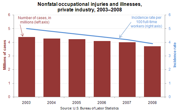 Nonfatal occupational injuries and illnesses, private industry, 2003–2008