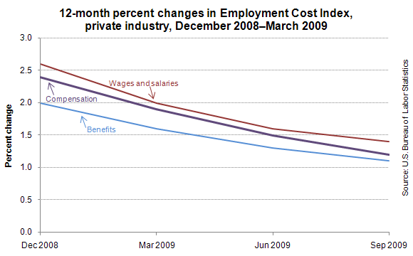 12-month percent changes in Employment Cost Index, private industry, December 2008–March 2009
