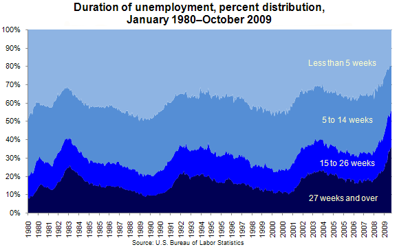 Duration of unemployment, percent distribution, January 1980–October 2009