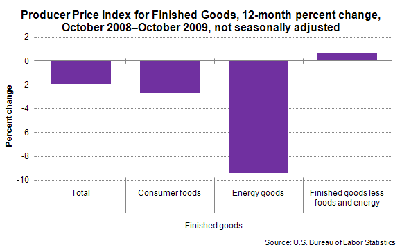 Producer Price Index for Finished Goods, 12-month percent change, October 2008–October 2009, not seasonally adjusted