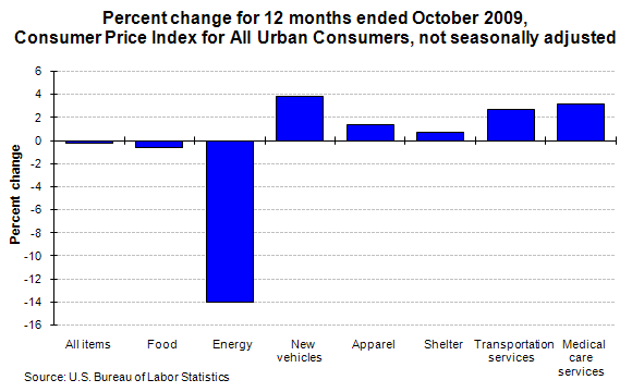 Percent change for 12 months ended October 2009, Consumer Price Index for All Urban Consumers, not seasonally adjusted