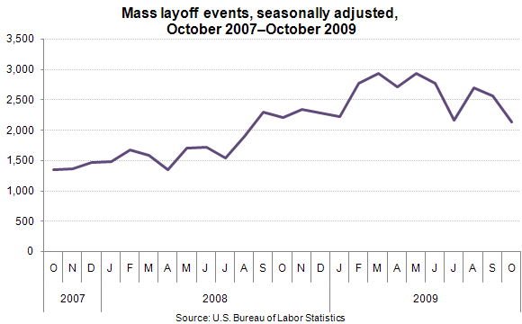 Mass layoff events, seasonally adjusted, October 2007–October 2009