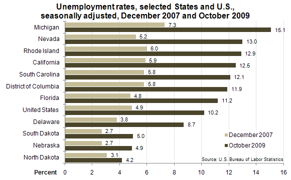 Unemployment rates, selected States and U.S., seasonally adjusted, December 2007 and October 2009