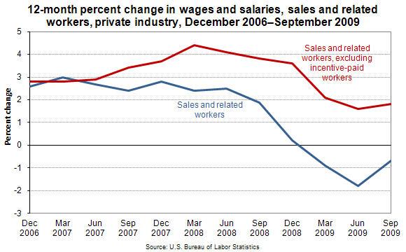 12-month percent change in wages and salaries, sales and related workers, private industry, December 2006-September 2009